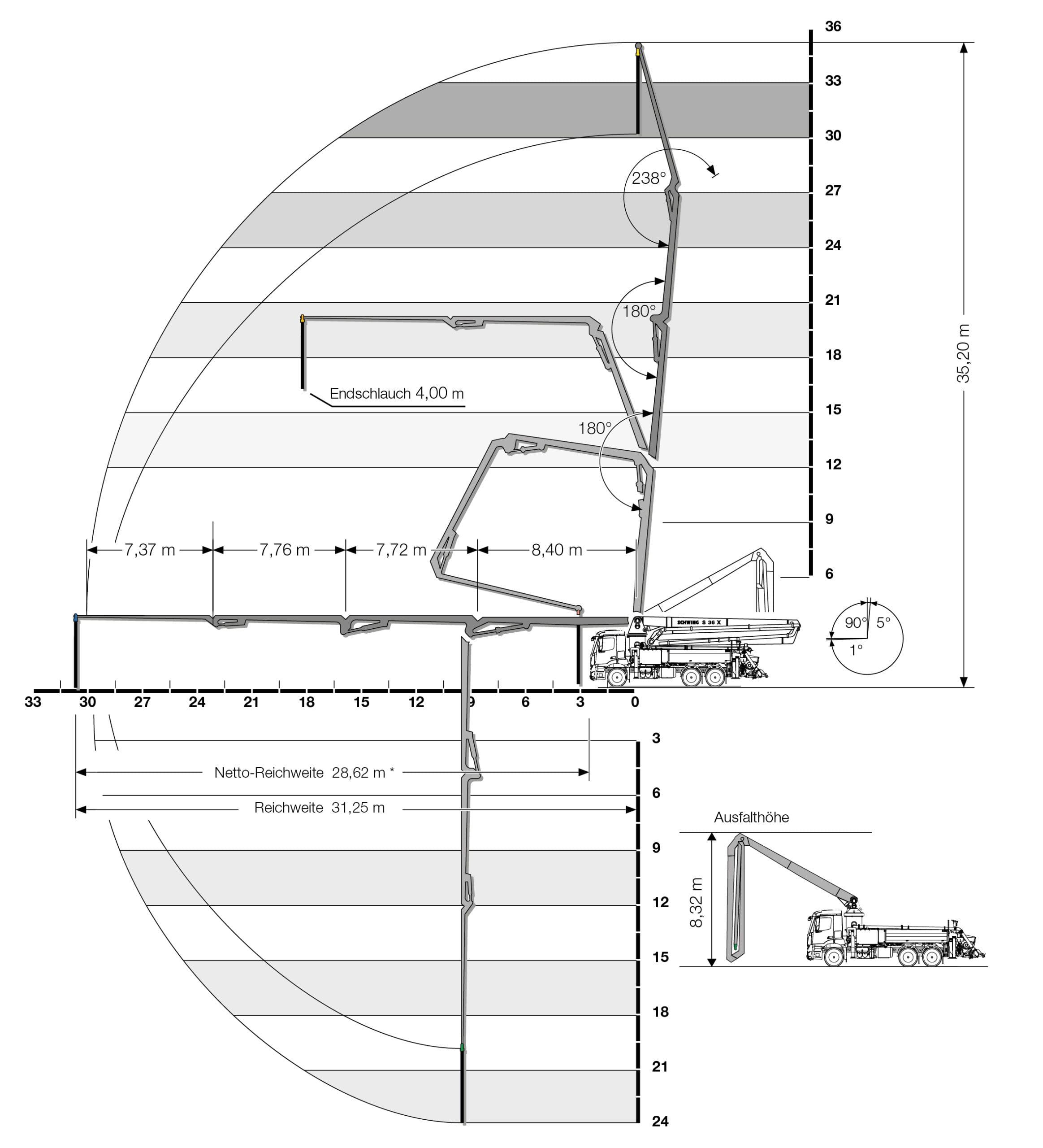 betonpomp giekbereik 36 meter
