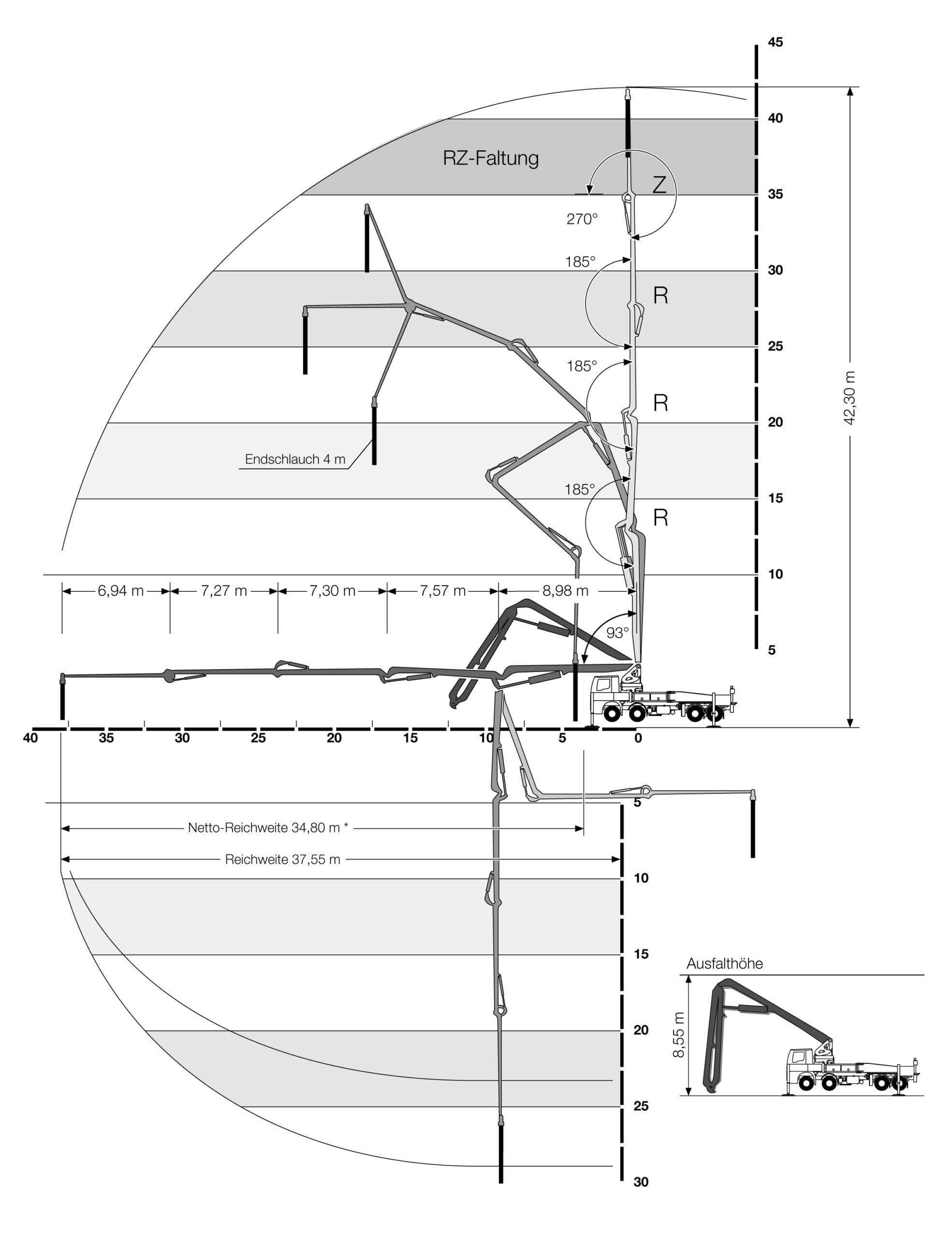 betonpomp giekbereik 43 meter