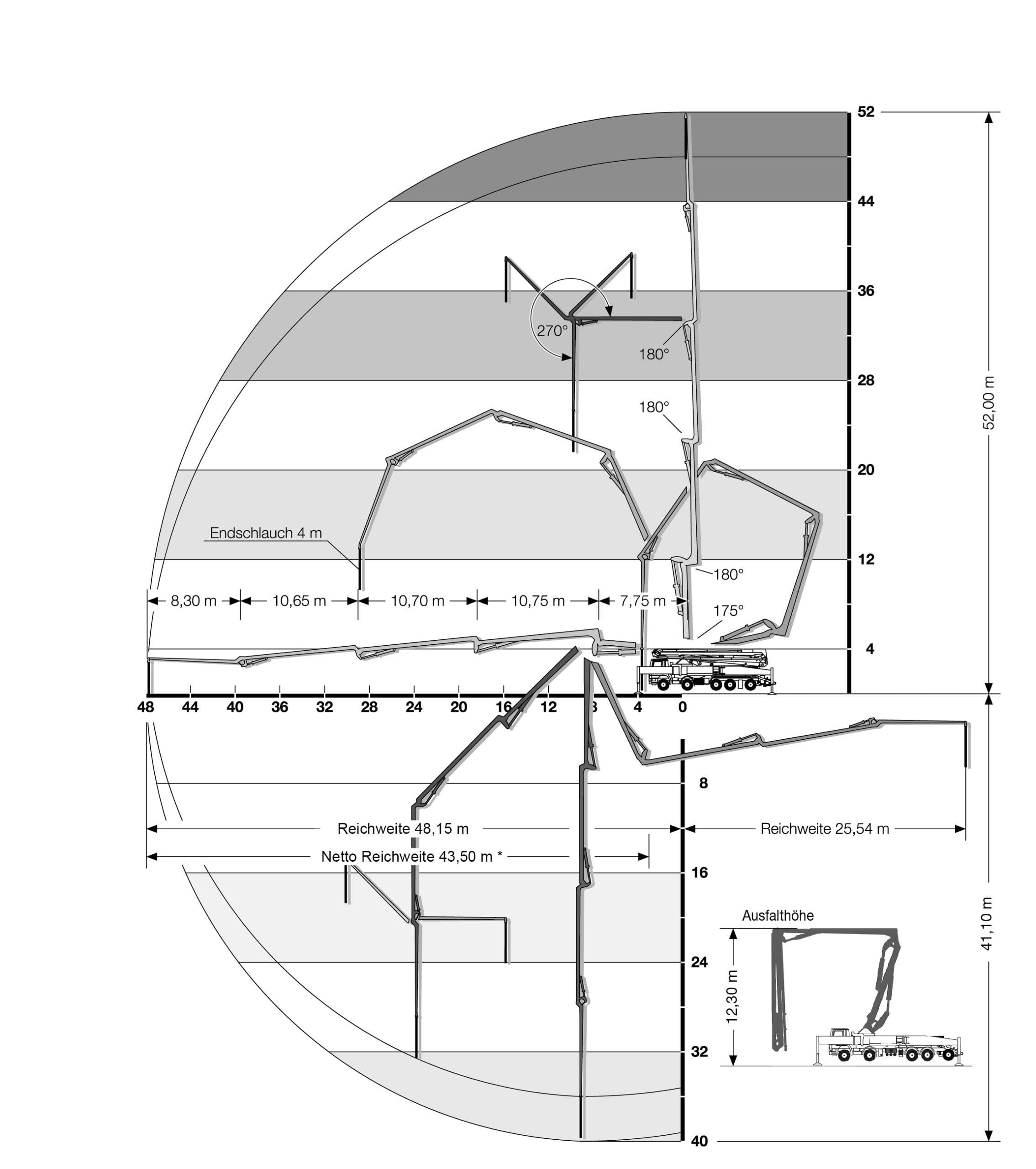 betonpomp giekbereik 52 meter